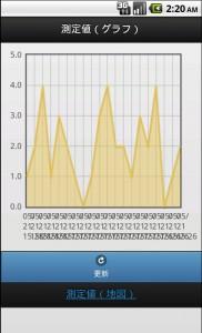 imaocano-forest-グラフ